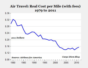 Air travel cost per mile