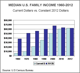 Family income bar chart 1960-2012