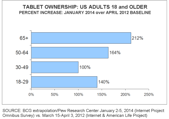 Tablet sales growth by age 2012_2014