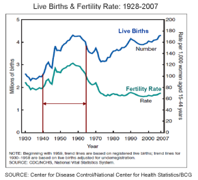 Birthrate with Boomer-Plus BCG