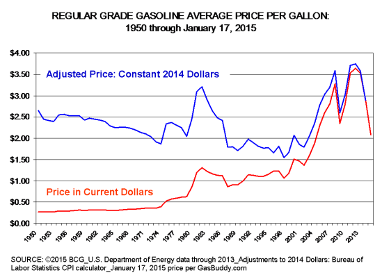 Gas prices 1970_2013