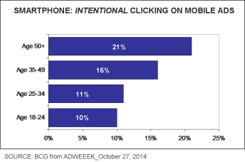 Mobile ad clicks