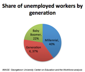 Unemployment by generation