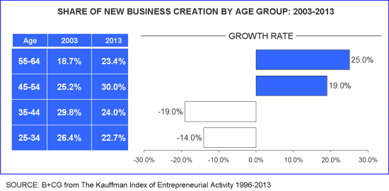 New business creation by age group 2003_2013