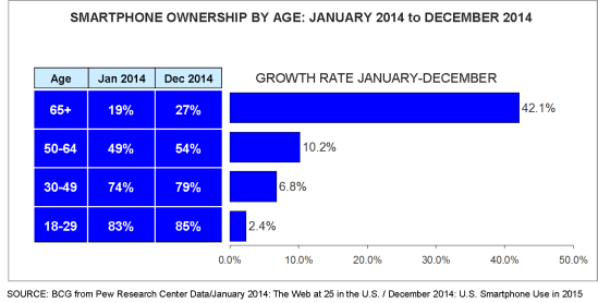 Smartphone ownership by age Jan Dec 2014