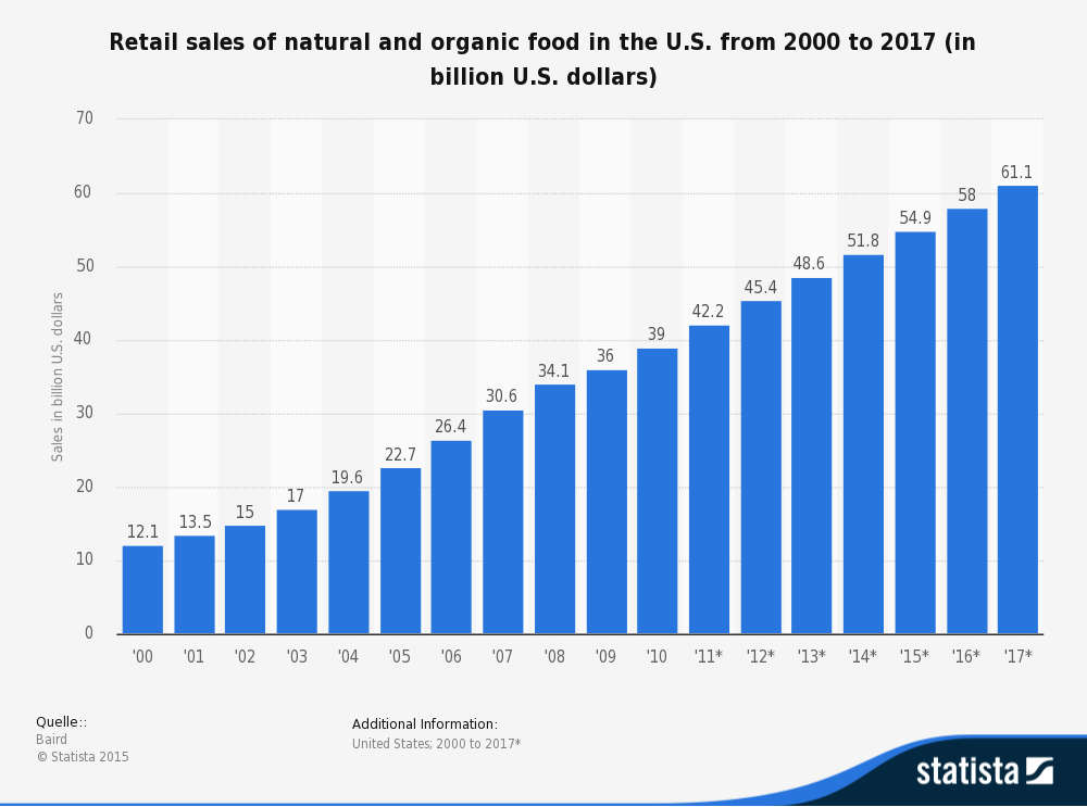 Data From Retail Sales In Natural Foods