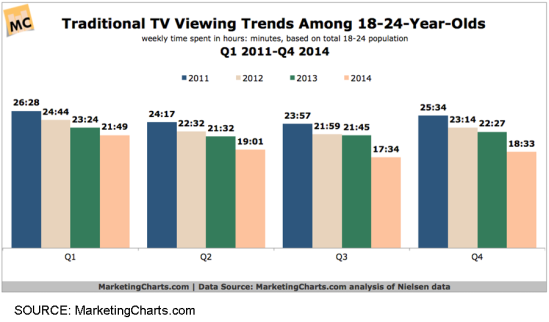 TV viewership among Millennials