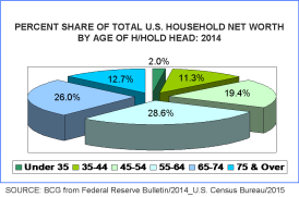U.S. HH Net Worth by Age of HH Head