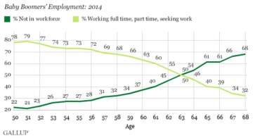 Boomer employment 2014_GALLUP