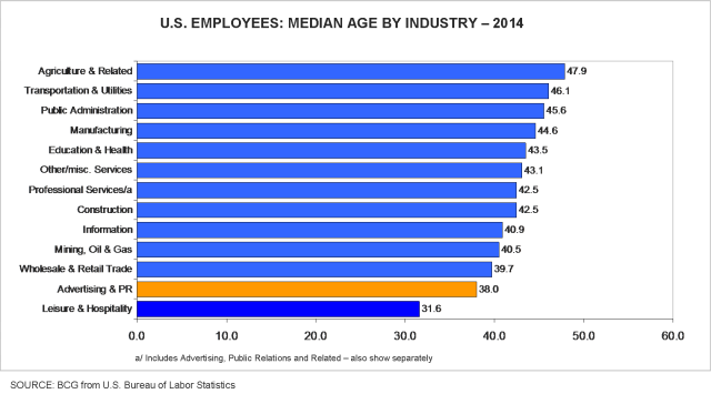 U.S. employees_median age by industry