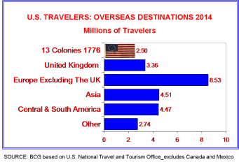 US overseas travelers 2014