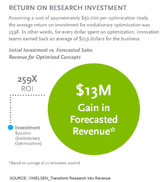 Nielsen_Research into Revenue