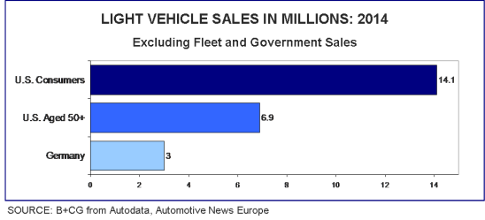 2014 Light Vehicle Sales US 50+ vs Germany
