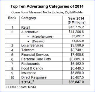 10 Top ad categories 2014