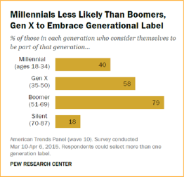 Millennials don't self-identify