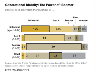 Silents and Boomer-Plus Generation