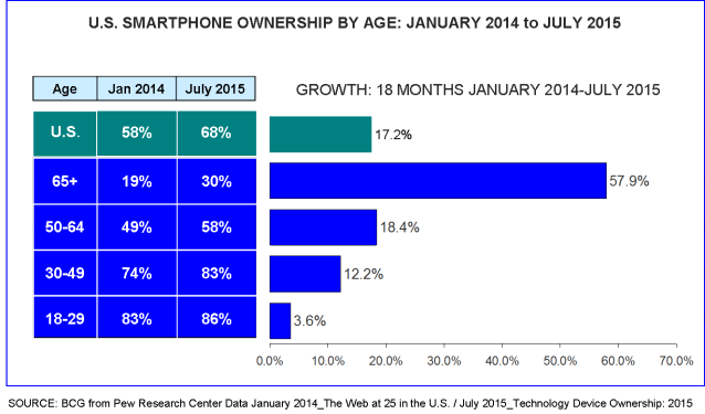 Smartphone ownership by age Jan '14 - Jul '15