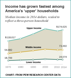 Pew_Improving income status 1971-2015