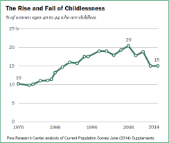 2014 Pew_Women 40-44 who are childless