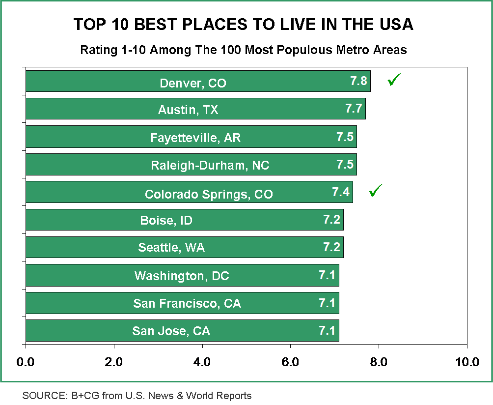 Advertising to boomers lessons from the great american for Top 5 places to live in usa