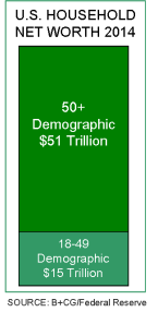 2014 US Hhold net worth by demo_bar