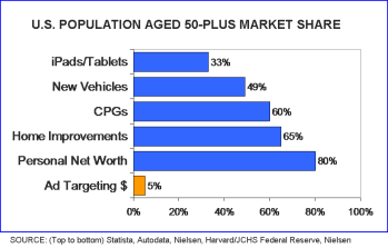50+ Market shares vs. ads