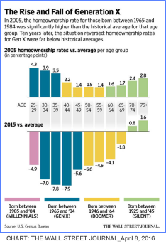 Gen X Home ownership 2005_2015