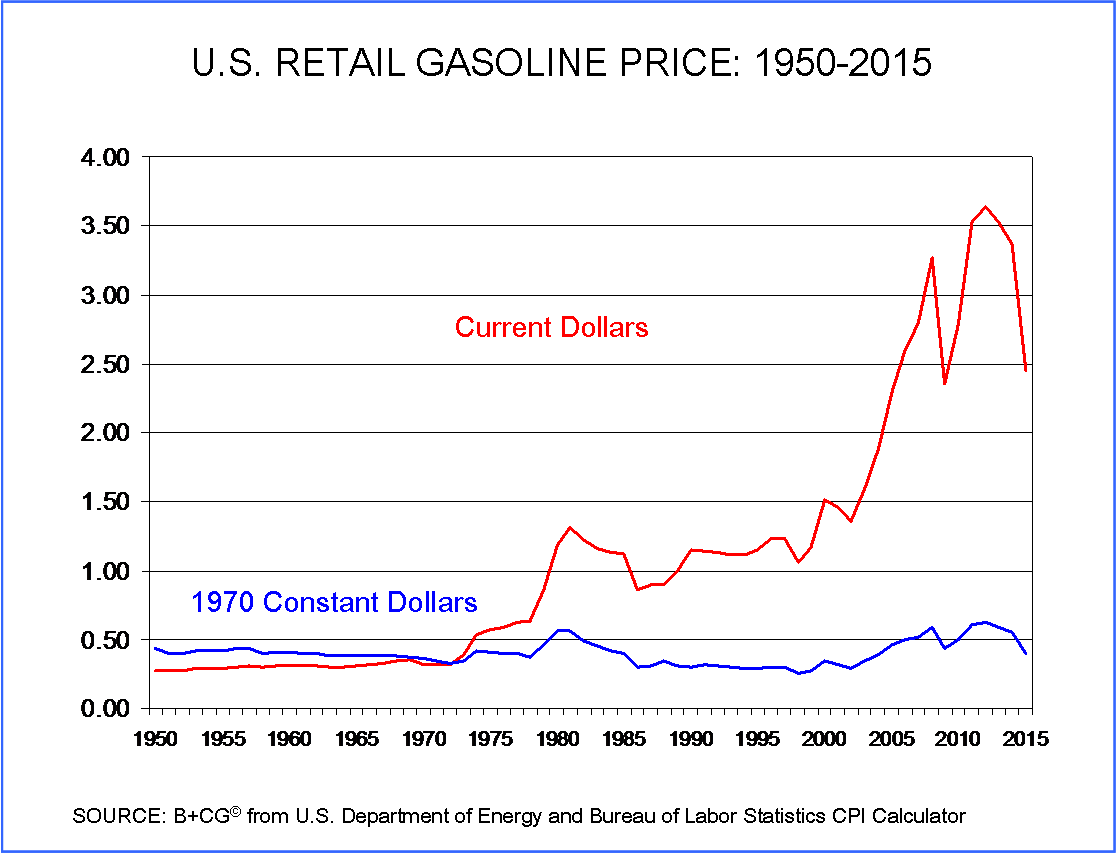 Se search gas prices by year since 1970 - Us Gasoline Prices 1950 2015 Current Vs 1970 Dollars