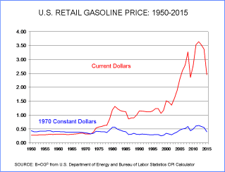 US Gasoline prices 1950-2015 current vs 1970 dollars