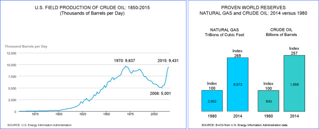 US Oil production 1850-2015 _ World reserves 1980-2014