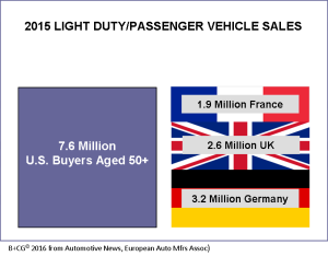 2015-auto-sales_us-boomers-germany-france-uk