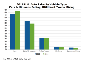 2015-us-car-vs-truck-sales