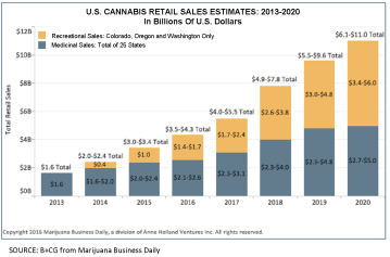 marijuana-sales-estimates_2013-2020_pre-2016-elections
