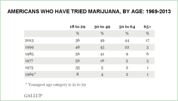 marijuana-use-by-age-group-1969-2013_gallup