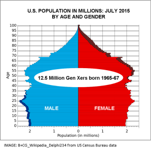 us-population-by-age-and-gender-2015
