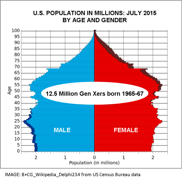 the united states population by age Since the dawn of the 20th century, the total population of elderly in the united states has grown elevenfold.